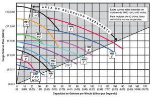 7-Curvas-Recirculadores-serie-H
