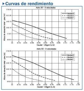 7-Curvas- recirculadores-Astro-30-y-Astro-50