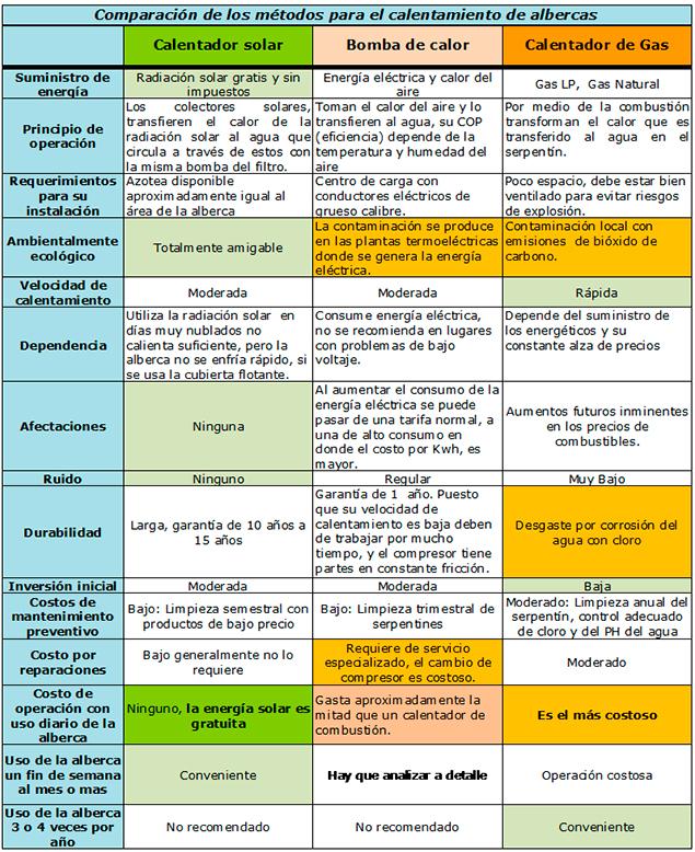 Calentamiento de albercas solarite for Costo hidroneumatico