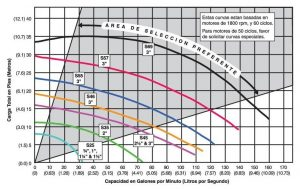 7-Curvas-recirculadores-serie-S